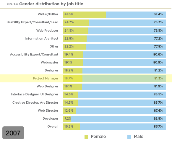Gender distribution by job title (2007)