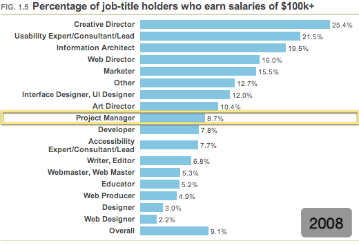 Percentage of job title holders who earns salary of 1000k (2008)