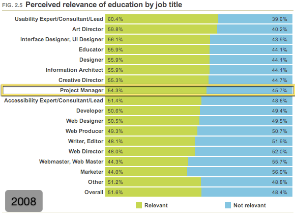 Perceived relevance of education by job title (2008)